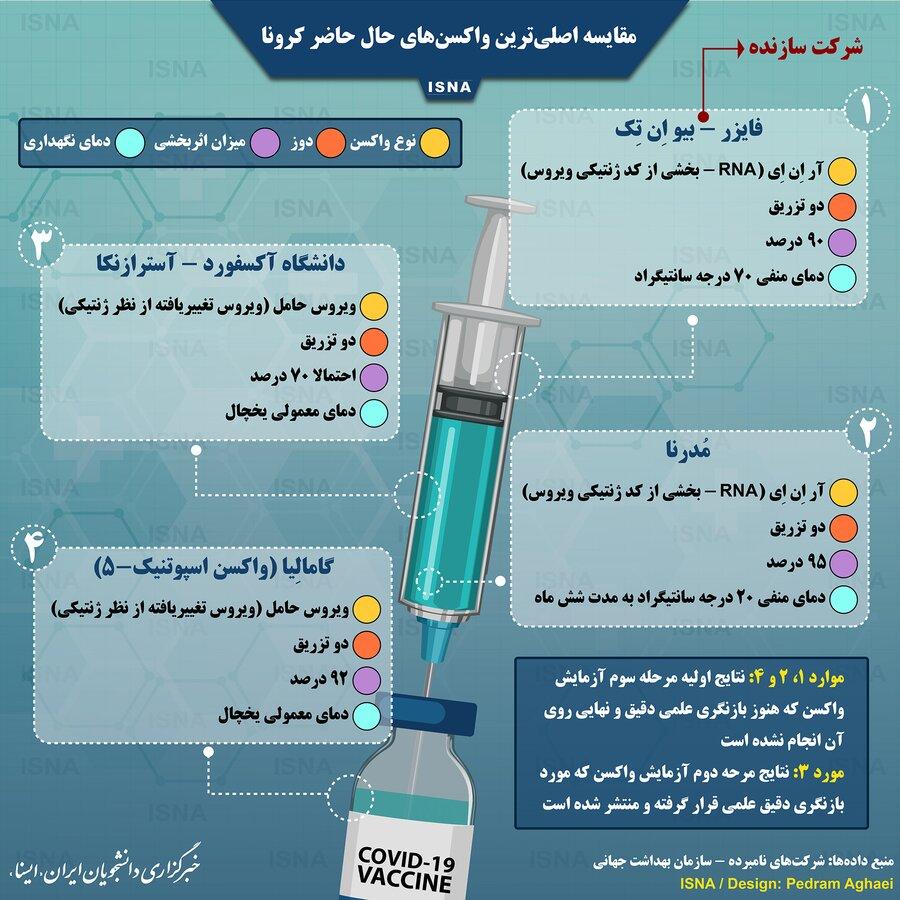 مقایسه اصلی ترین واکسن های حال حاضر کرونا