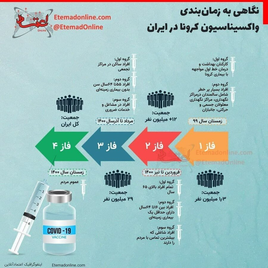زمانبندی واکسیناسیون کرونا در ایران