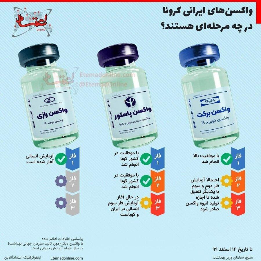 واکسن های ایرانی کرونا در چه مرحله ایی هستند؟