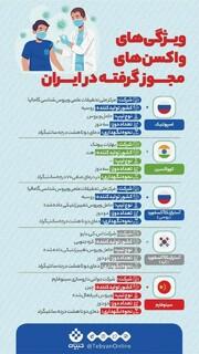 ویژگی واکسن های مجوز گرفته در ایران