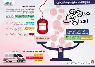 اهدای خون، اهدای زندگی