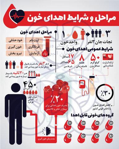 مراحل و شرایط اهدای خون