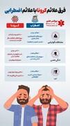 تفاوت علائم اضطراب و کرونا